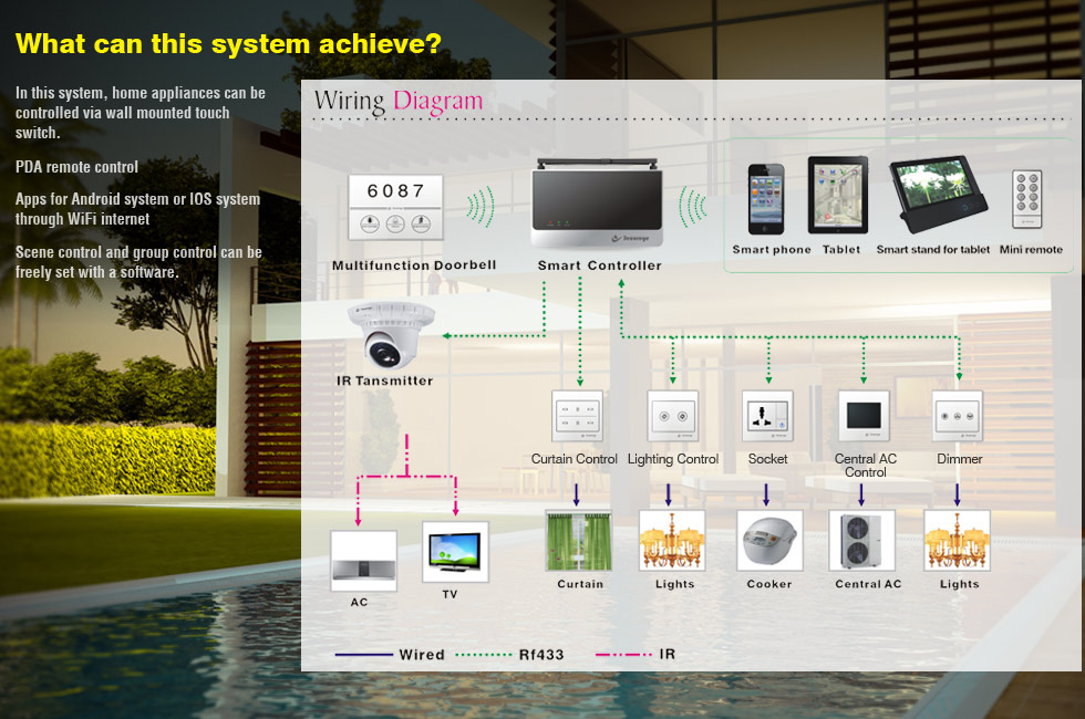 wifi-home-automtion-system_diagram